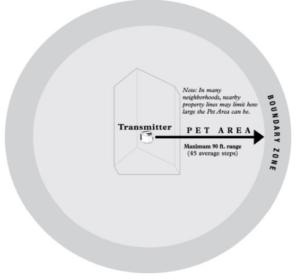 PetSafe Wireless Fence Scale