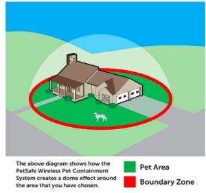 Yard With Petsafe Wireless Fence